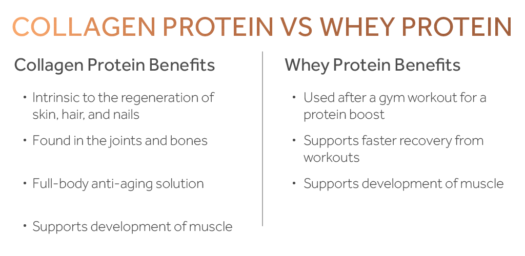 Table comparing the benefits of taking collagen protein with the benefits of taking whey protein