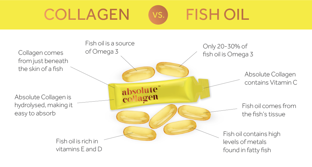 Graphic showing the difference between marine collagen and fish oil