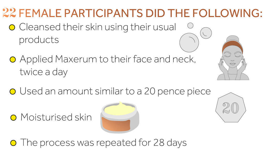 Graphic showing the conditions and process used in the Maxerum clinical study
