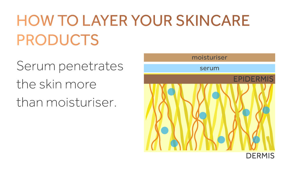 Diagram showing the way a serum penetrates deeper into the skin than a cream does