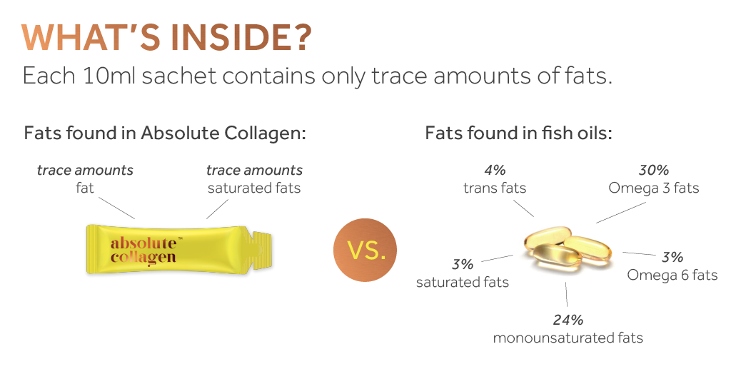 Graphic showing what's inside fish oil capsules and Absolute Collagen sachets