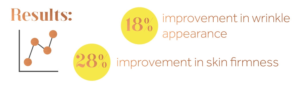 Graphic showing the improvement in skin firmness and wrinkle reduction from using Maxerum anti-aging serum