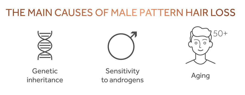 Graphic showing the main causes of male pattern hair loss are genetics, sex hormones, and ageing