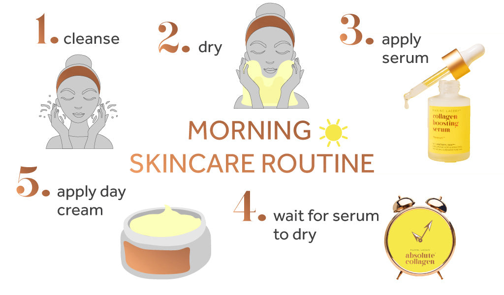Graphic showing the multiple steps of a good morning skincare routine