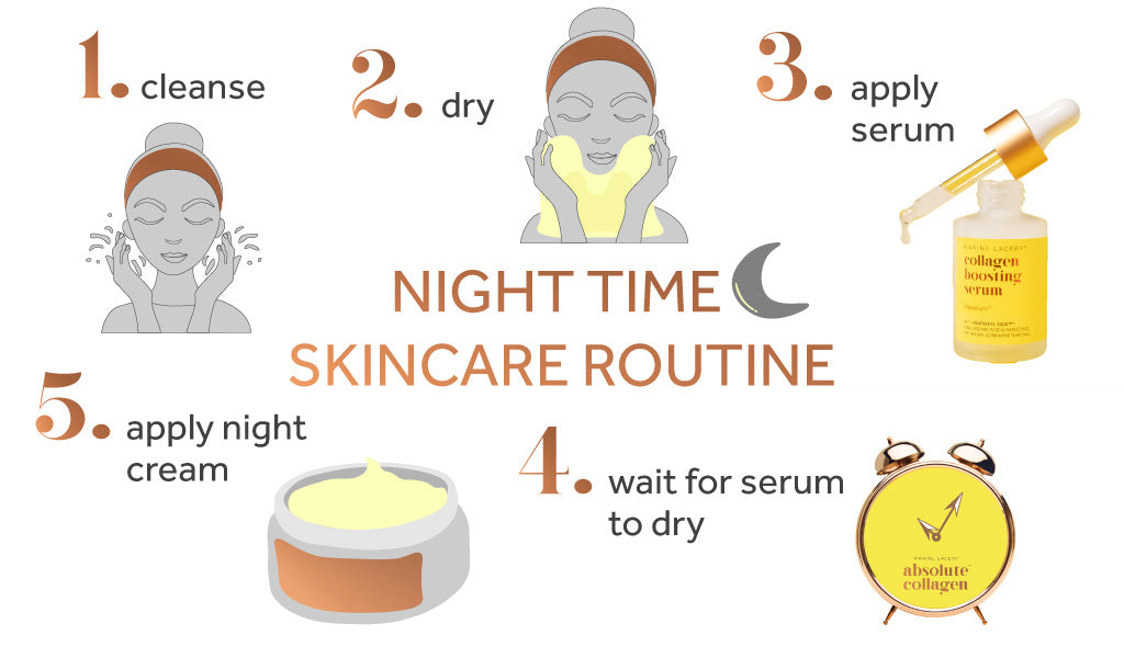 Graphic showing the multiple steps to a good nightly skincare routine