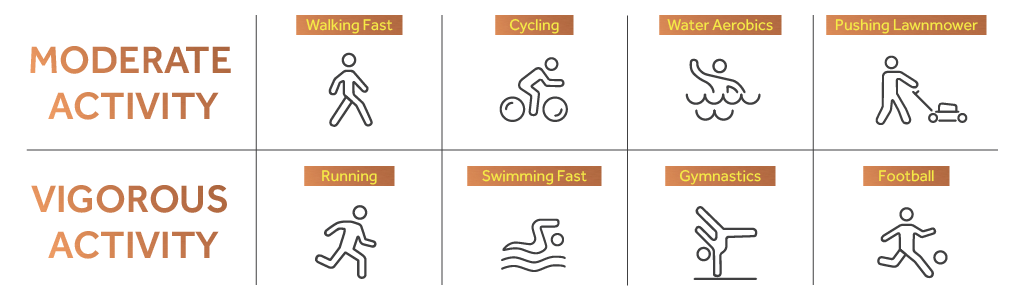 Graphic showing examples of moderate and vigorous activity