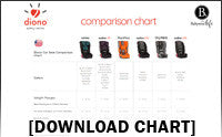 Download Diono Comparison Chart .pdf