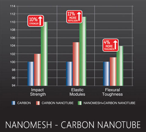 Yonex Nanomesh + Carbon Nanotube image at Badminton Warehouse