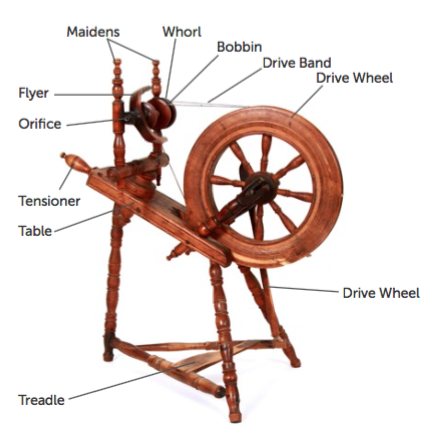 Introduction to the Spinning Wheel Class
