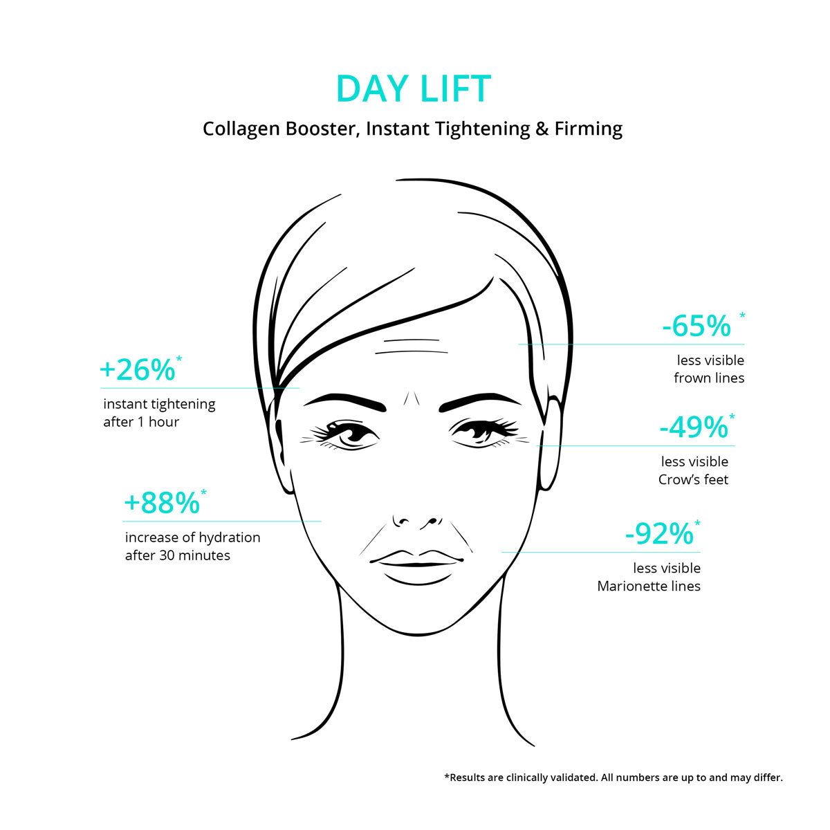 Day Lift Face Moisturizer - Travel Size - Instant Results & Long Term Benefits