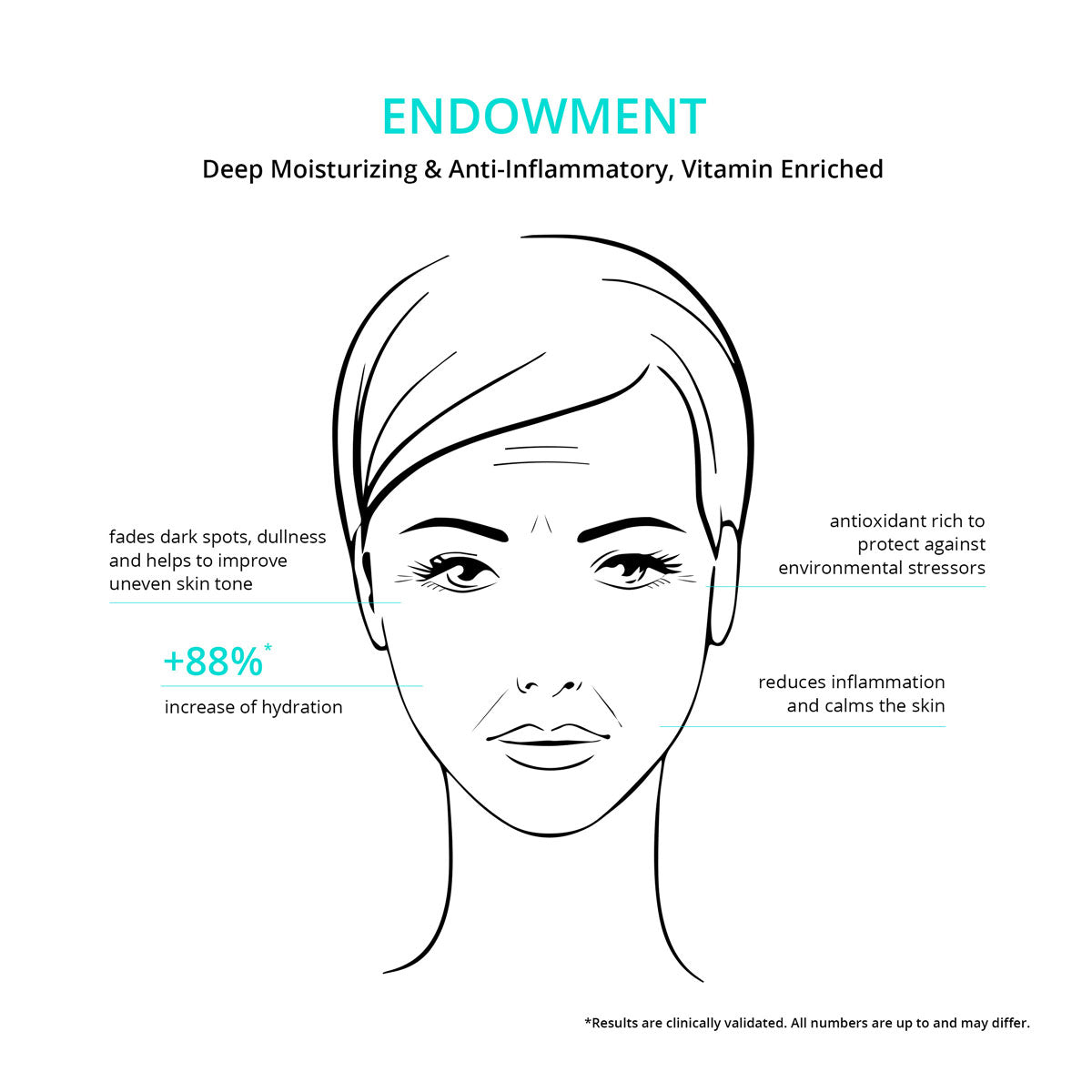 Endowment Face Cream Benefits from CNC botanics
