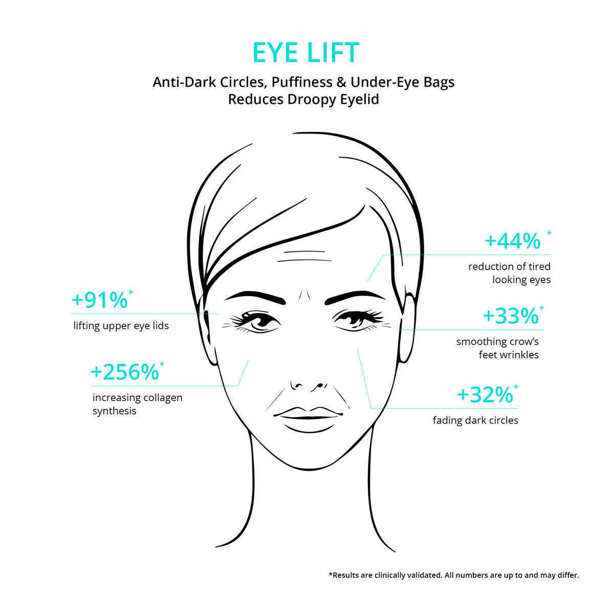 Eye Lift Benefits from CNC botanics