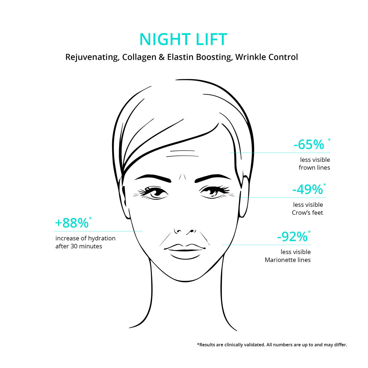 Night Lift Benefits from CNC botanics