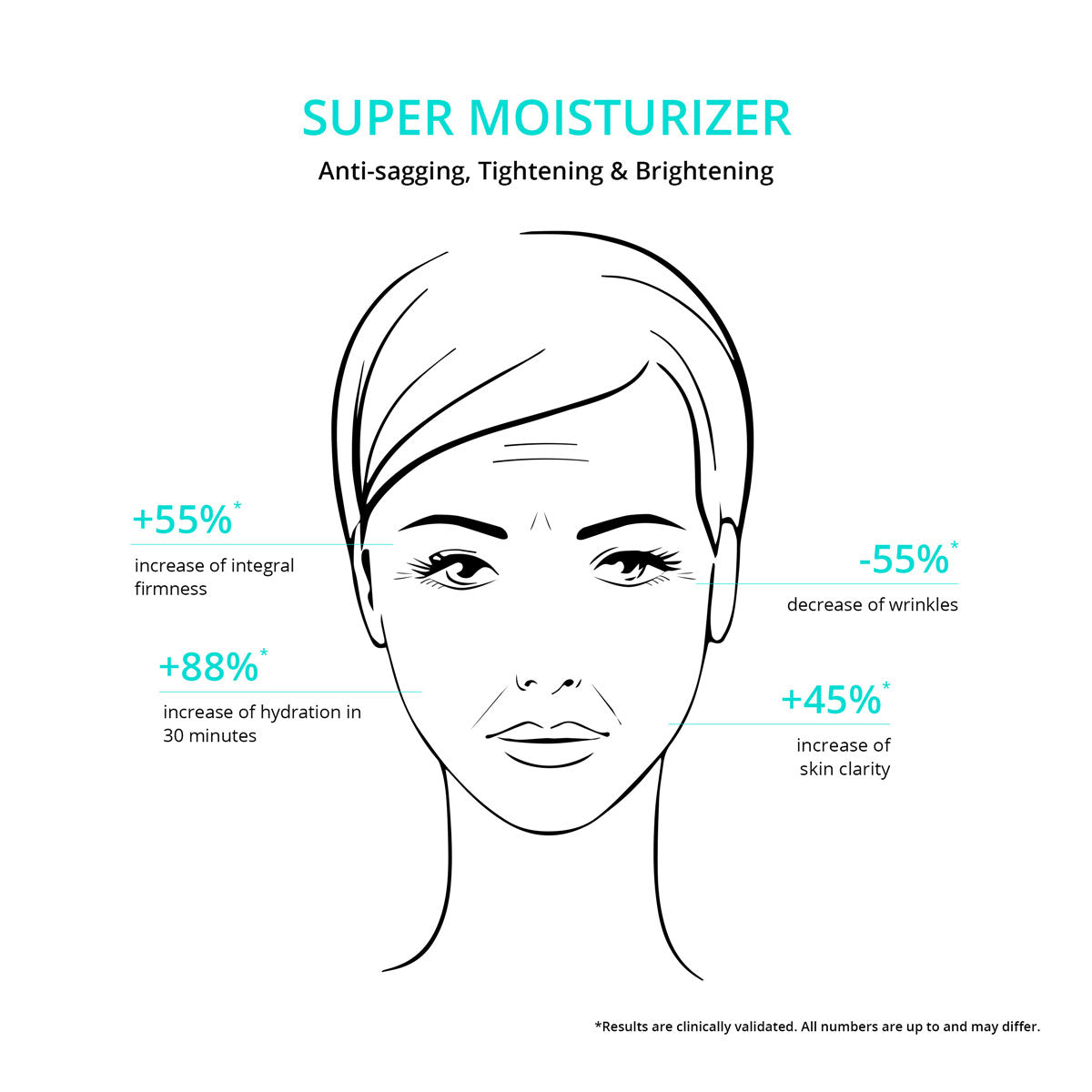 Super Moisturizer - Ultra Hydration & Rejuvenation Facial Moisturizer