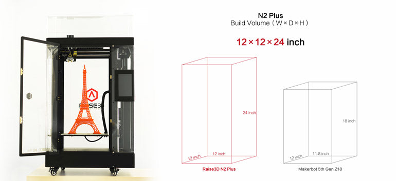 N2 Plus Size Comparison