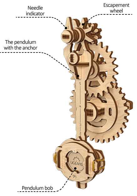 Mechanism of a pendulum