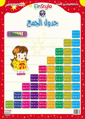 Addition Table Poster (5-7 years)