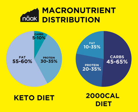 Näak Nutrition Blog   The Keto Diet and Cricket Protein