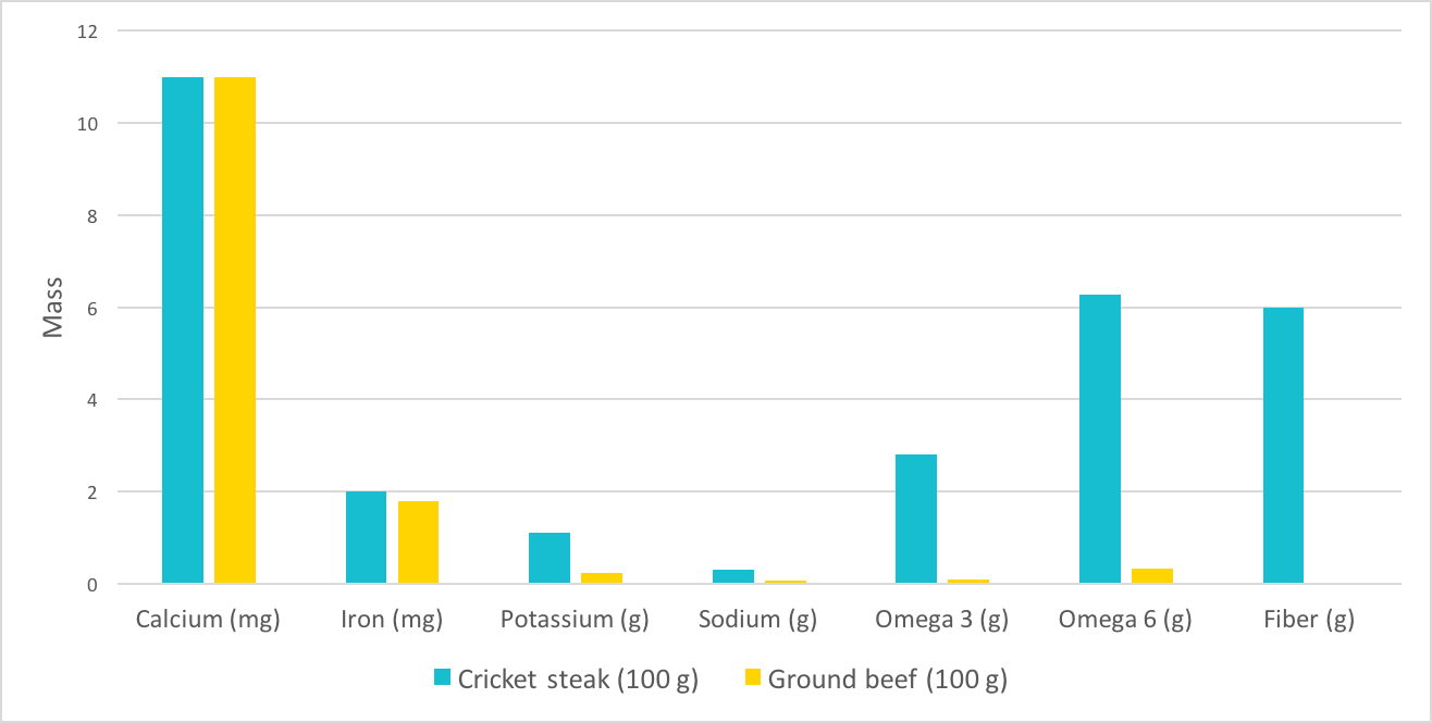 Why you should eat insects: cricket VS beef – Näak