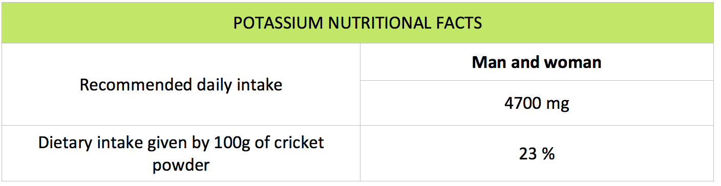 sustainable nutrition - potassium