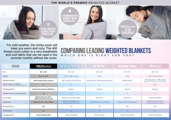 Comparison of Major Brands of Weighted Blankets