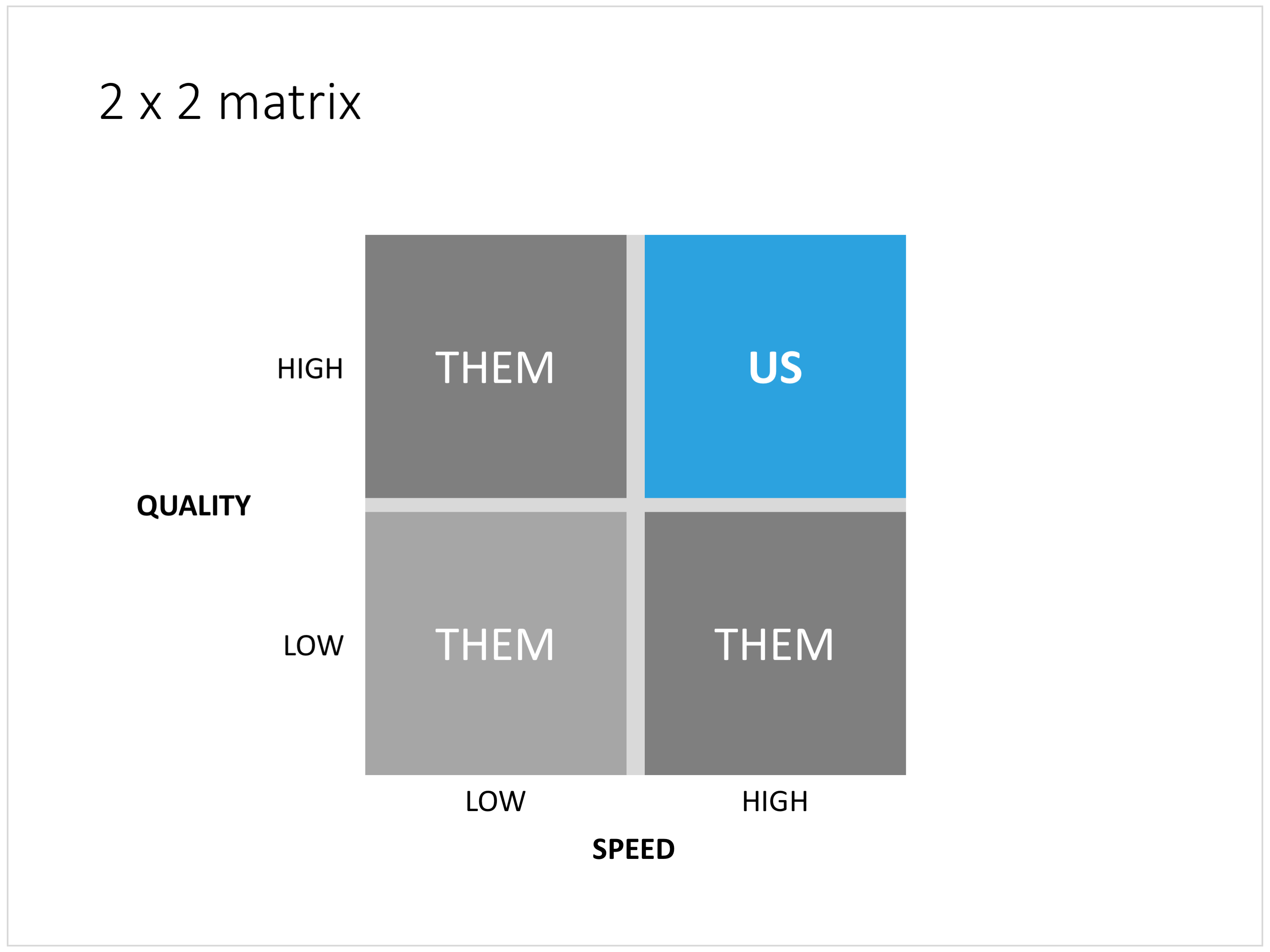 2x2 matrix clarity in presentations — PowerPoint templates and ...
