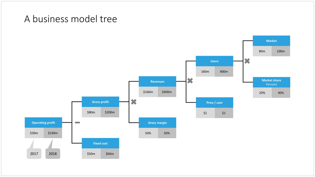 McKinsey tree in PowerPoint – SlideMagic