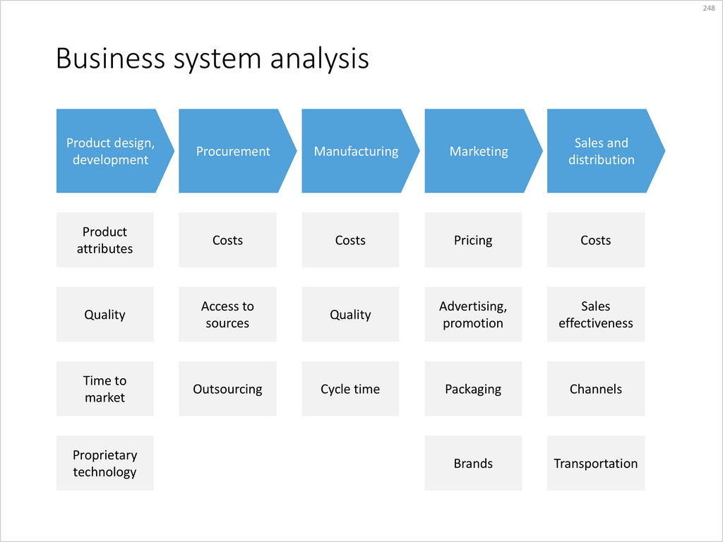 Mckinsey Business System Analysis In Powerpoint Slidemagic