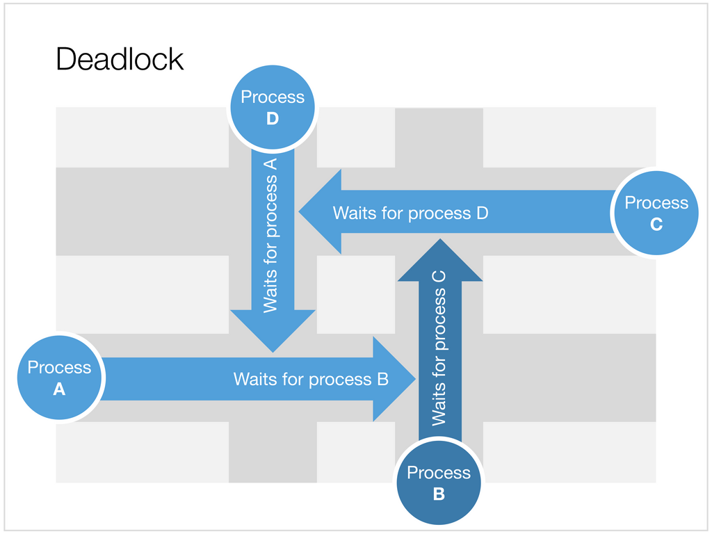 Visualising a deadlock in Apple Keynote