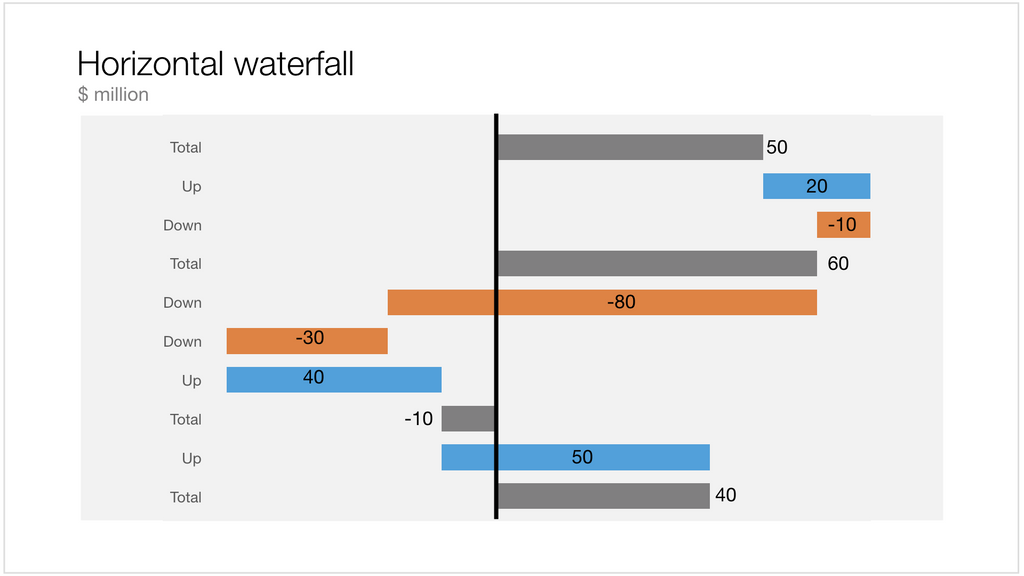 Waterfall Chart In Powerpoint Slidemagic