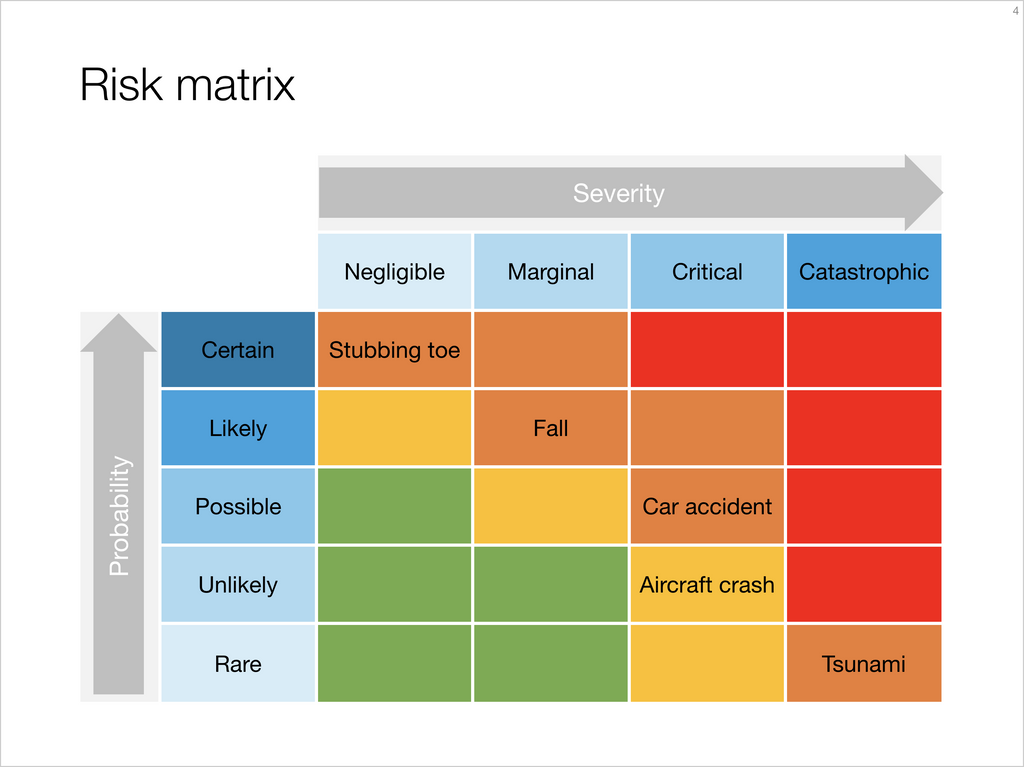Risk matrix-Keynote-4:3