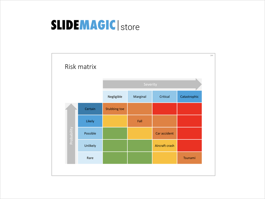 Risk matrix-