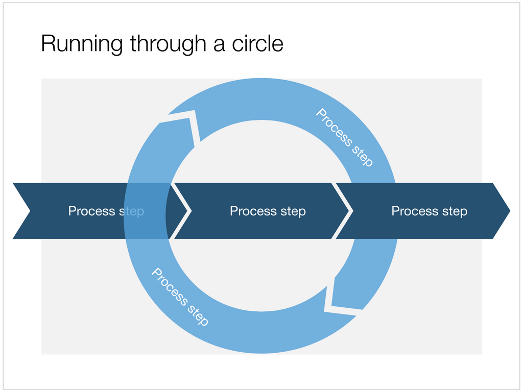 Circular Process In Powerpoint Slidemagic Flow Diagram Keynote A Apple