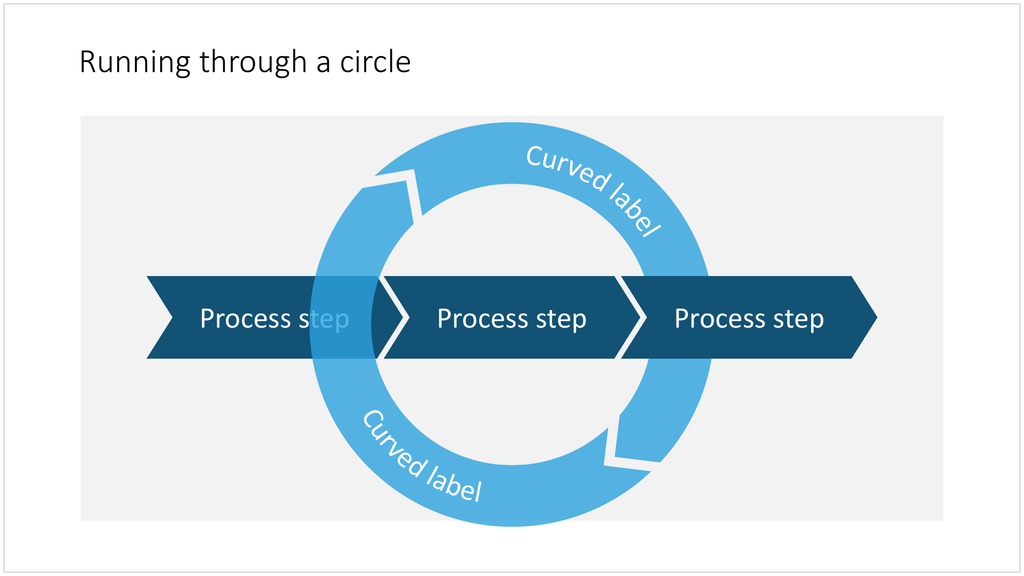 A circular process in PowerPoint
