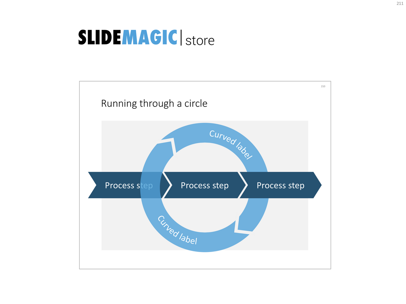 A presentation slide template of a circular process