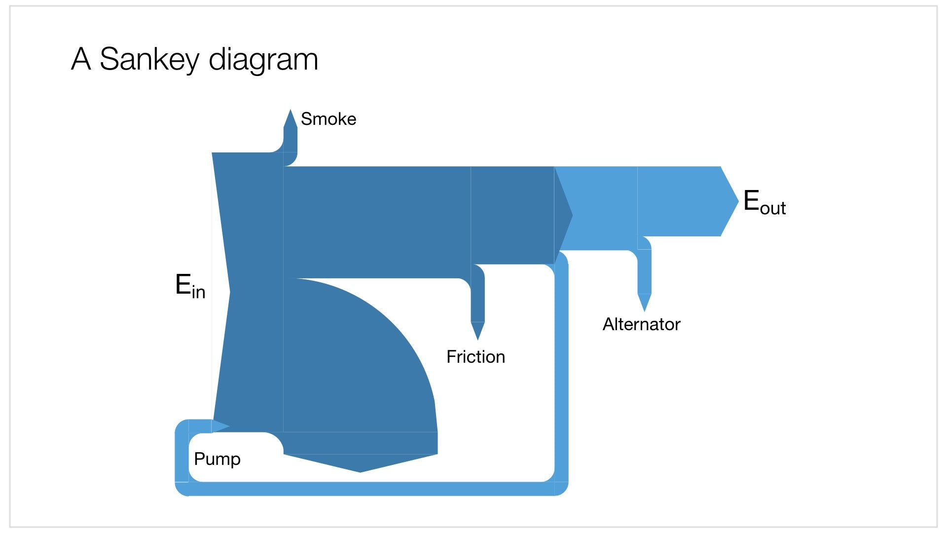 how to make a sankey diagram in powerpoint powerpoint templates
