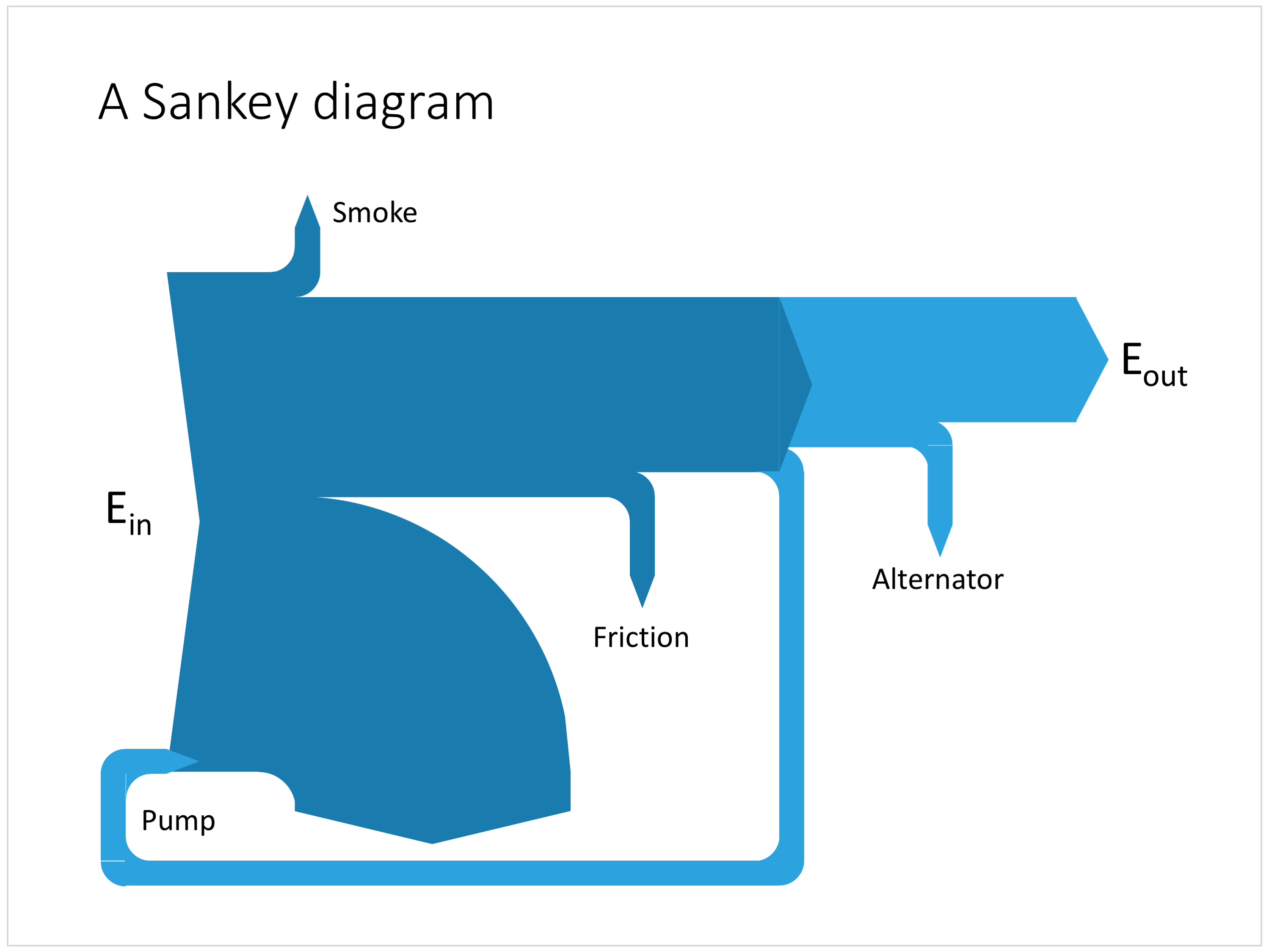 How to make a sankey diagram in PowerPoint — PowerPoint templates