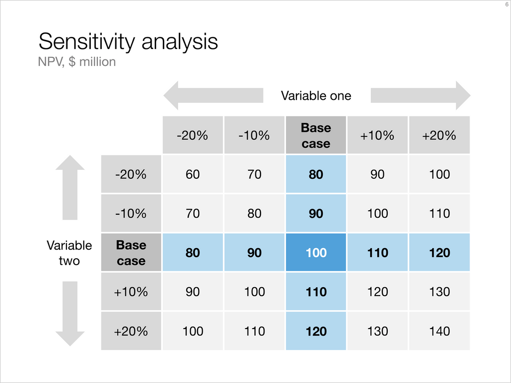 Sensitivity analysis-Keynote-4:3