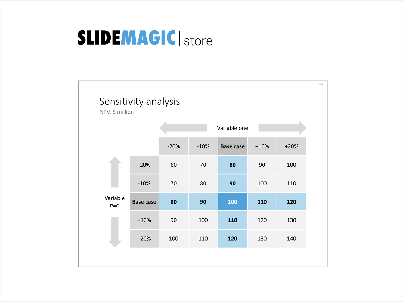 Sensitivity analysis-