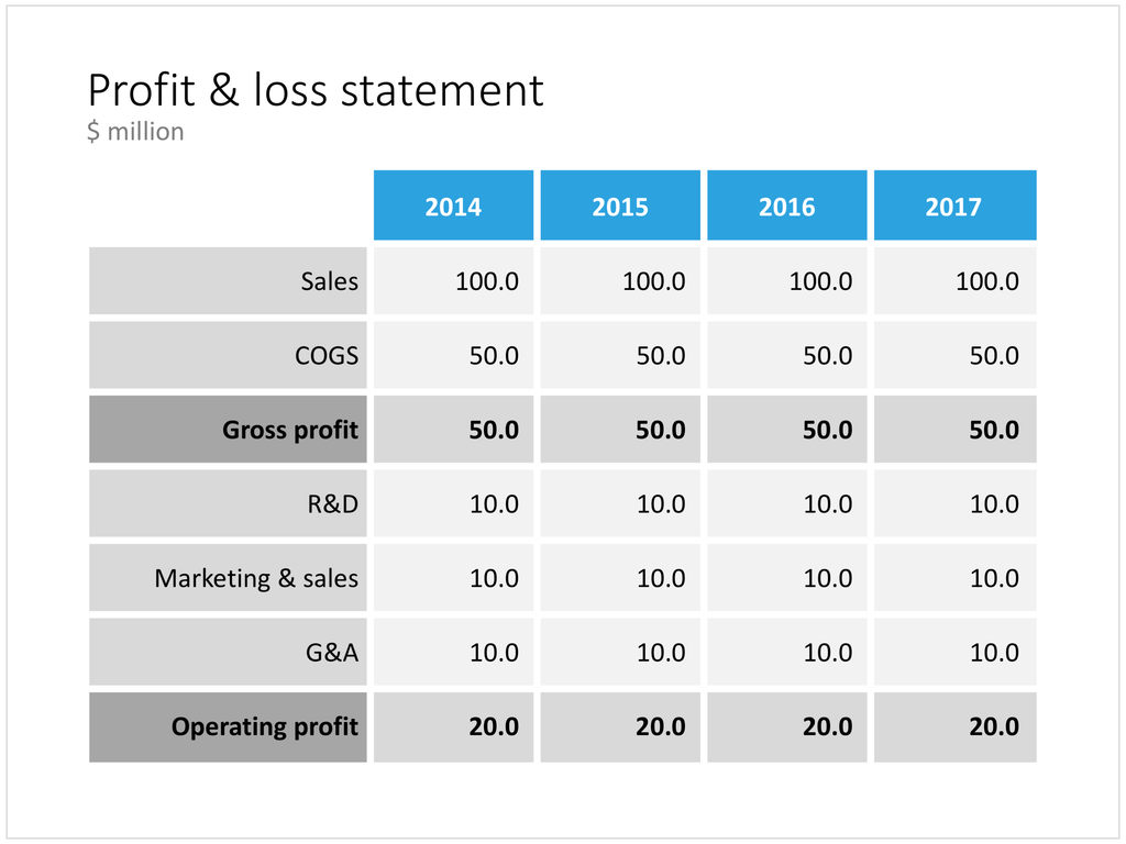 Profit and loss table in PowerPoint – SlideMagic