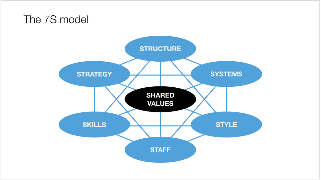 7s mckinsey walmart Consultants at mckinsey & company developed the 7s model in the late 1970s to help managers address the difficulties of organizational change the model shows that organizational immune systems and the many interconnected variables involved make change complex, and that an effective change effort must address many of these issues simultaneously.