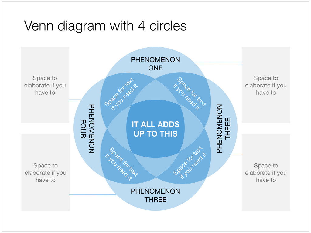 Venn diagram in Apple Keynote