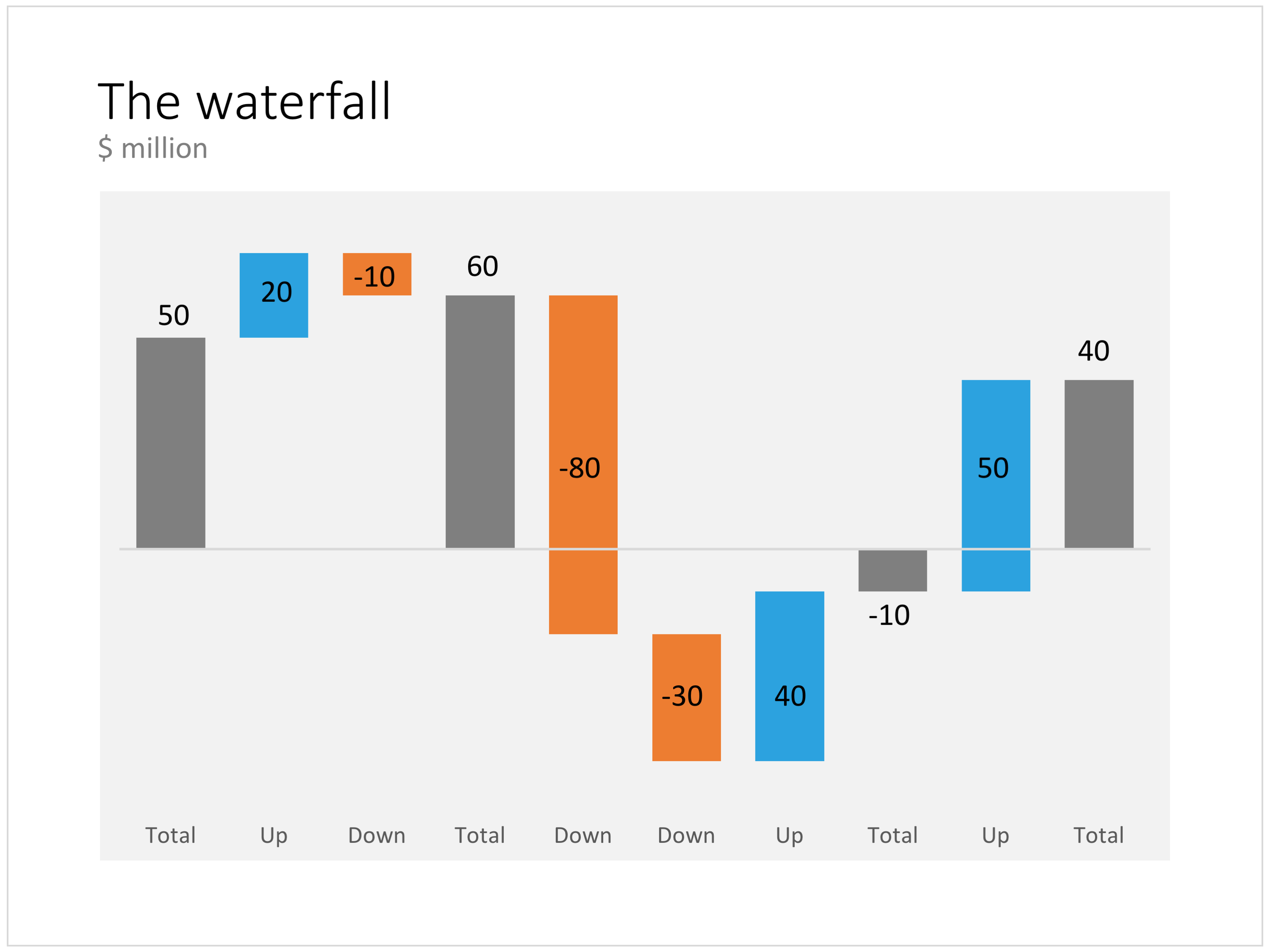 How to create a mckinsey style waterfall chart powerpoint right carousel arrow ccuart Image collections