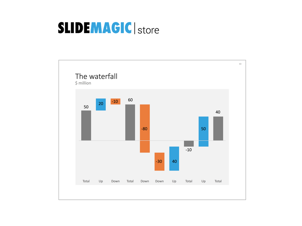 How To Create A Mckinsey Style Waterfall Chart Powerpoint