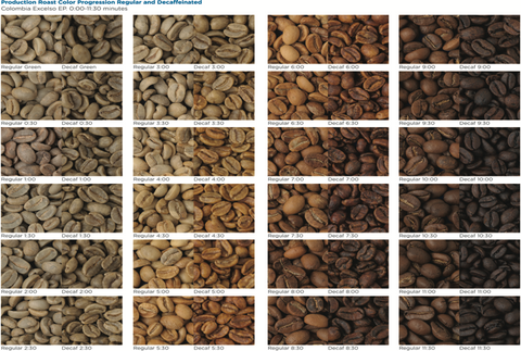 difference in colour between decaffeinated and regular roast coffee