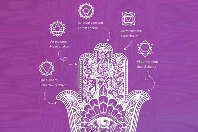 Hamsa hand meaning in Hinduism