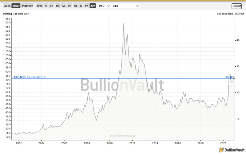 silver price by kg for the last 20 years