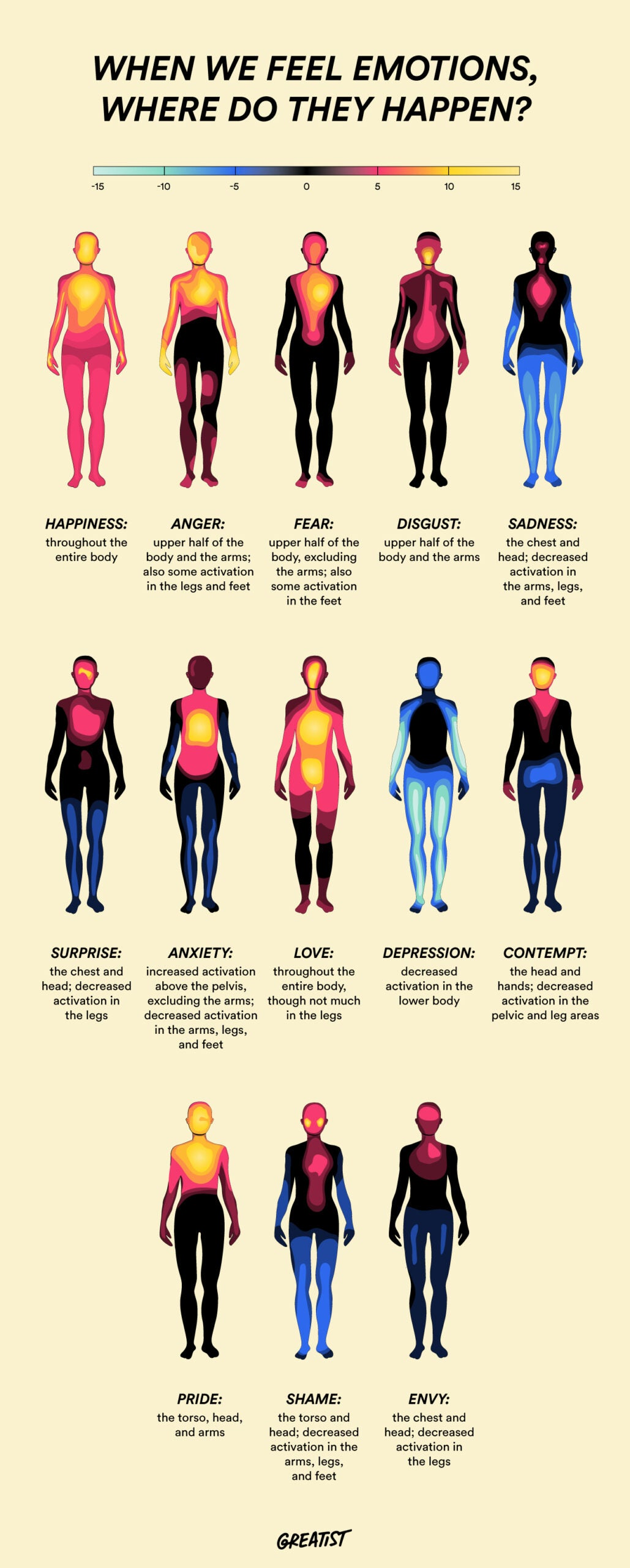 the greatist body temperature chart and emotions