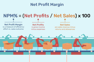 Performance & Profits: How to Calculate Your Small Business's Margin & ROI?