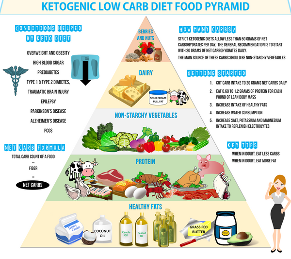 The Ketogenic Diet Food Pyramid [Infographic] - Hustler Fitness
